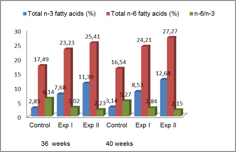 at the hens age of 40 weeks. The content of ALA was 3,1 higher in diet I and 5,0 higher in diet II that in the control diet. EPA and DHA contents were also significantly (p 0.