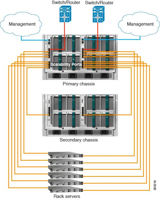 Cisco UCS Manager Infrastructure Management Using the CLI, Release PDF