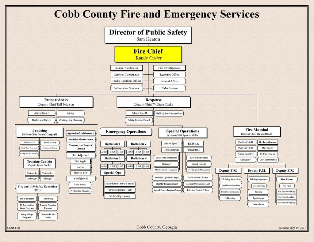 Annual Report 2016 Cobb County Fire Emergency Services Pdf Four Kids39 Websites About Electricity For Practice And Fun Vinnings Women S Club Donated 500 Exercise Room Equipment At Station 4 Total 48 Records Requests During There Were A Of 1444 Open