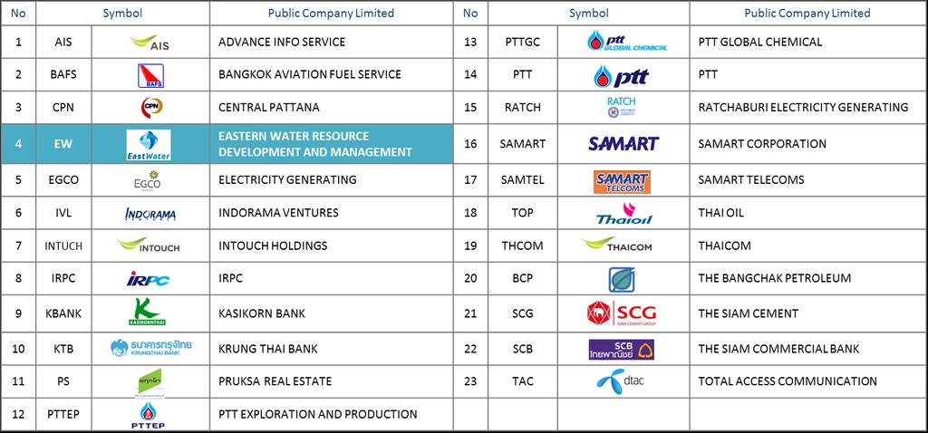 ASEAN Top 50 Publicly Listed
