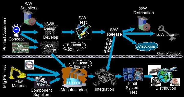 Securing the Supply Chain Presentation_ID 2009