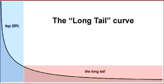 The Long Tail problem