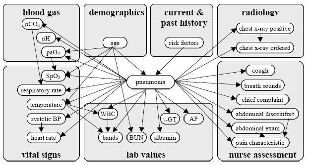 A Tutorial on Bayesian Networks  Weng-Keen Wong School of
