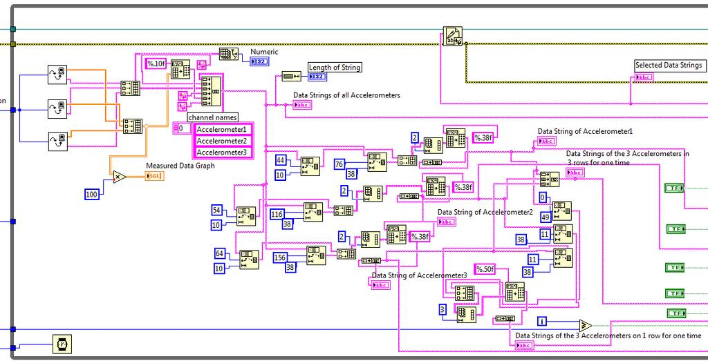 Development of a LabVIEW Application for Measurement and Analysis of