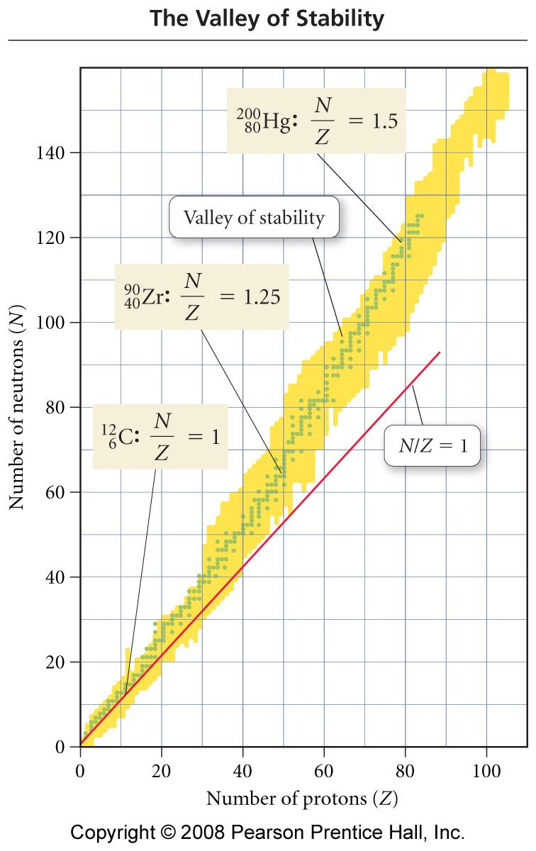 Chapter 21 Nuclear Chemistry Pdf Geiger Counter Diagram Section 5 The Valley Of Stability And N Z Ratios Neutrons Protons