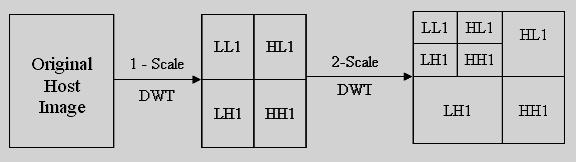 Discrete Cosine Transform. Discrete Cosine Transform (DCT) used for the signal processing. It transforms a signal from the spatial domain to the frequency domain.