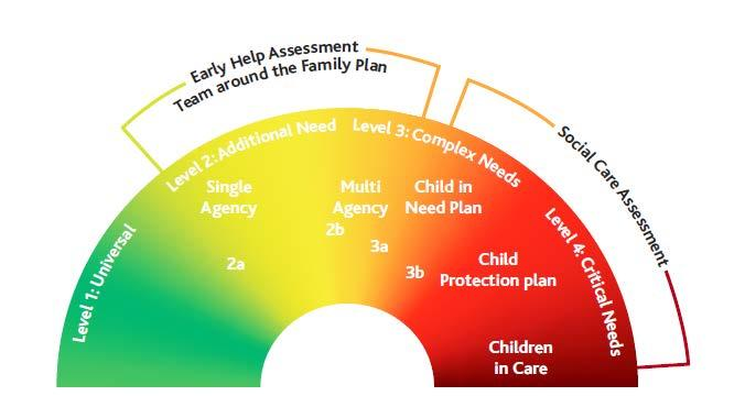 1.4 Threshold of Need Information sharing Figure 1. The windscreen above describes the different levels of children and young people s needs.