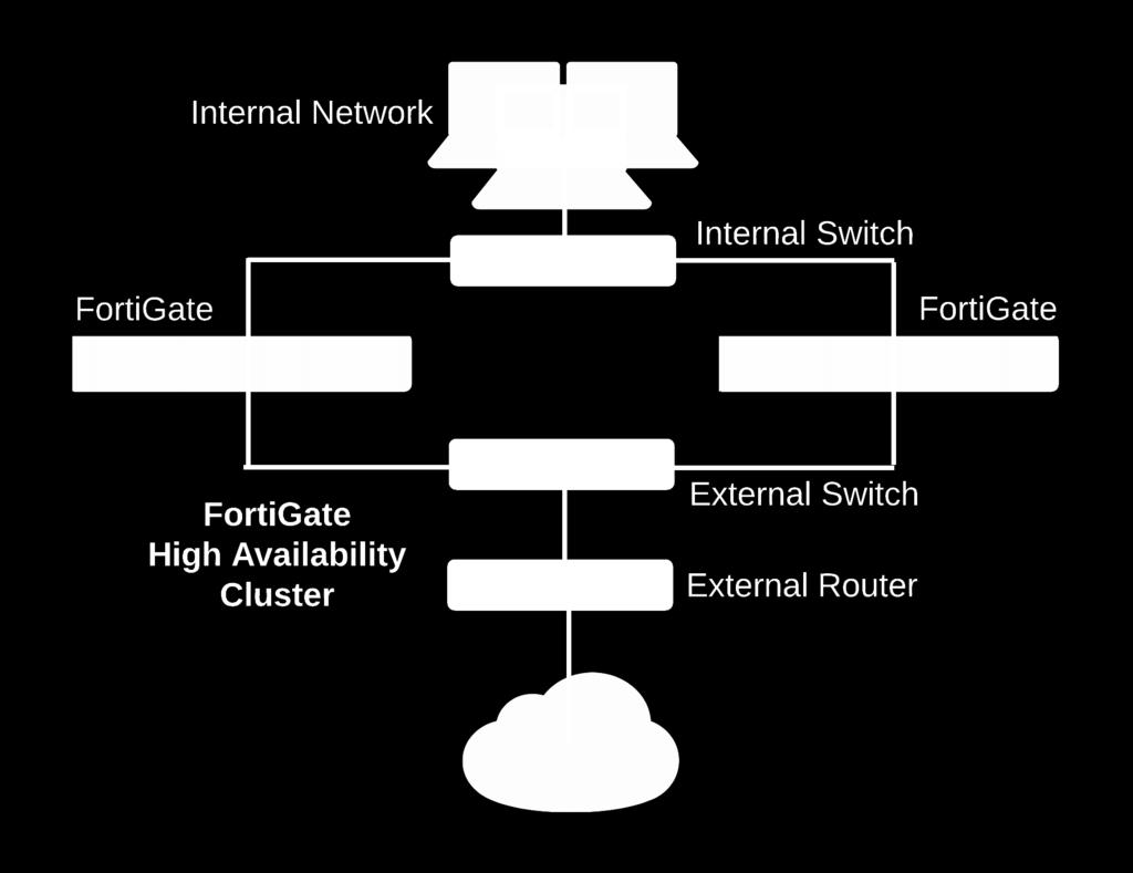 FortiOS Handbook - Fortinet Communication Ports and