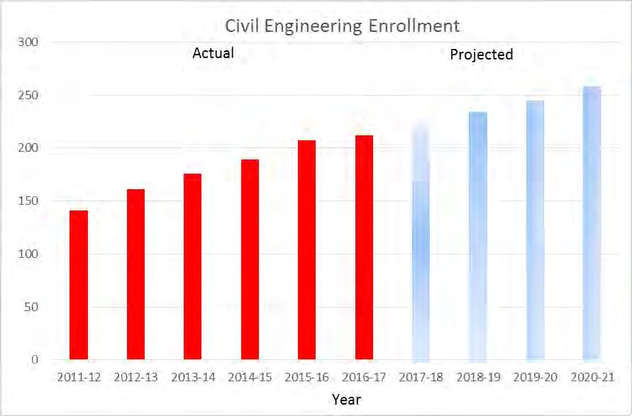 ANNUAL REPORT  College of Science, Engineering and Technology