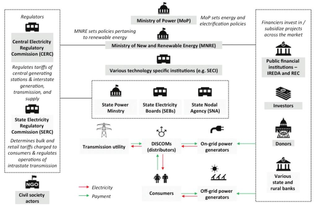 STAKEHOLDER ECOSYSTEM The stakeholder ecosystem for distributed energy in India is complex. Several relevant policies governing the interaction of stakeholders are outlined on page 23.