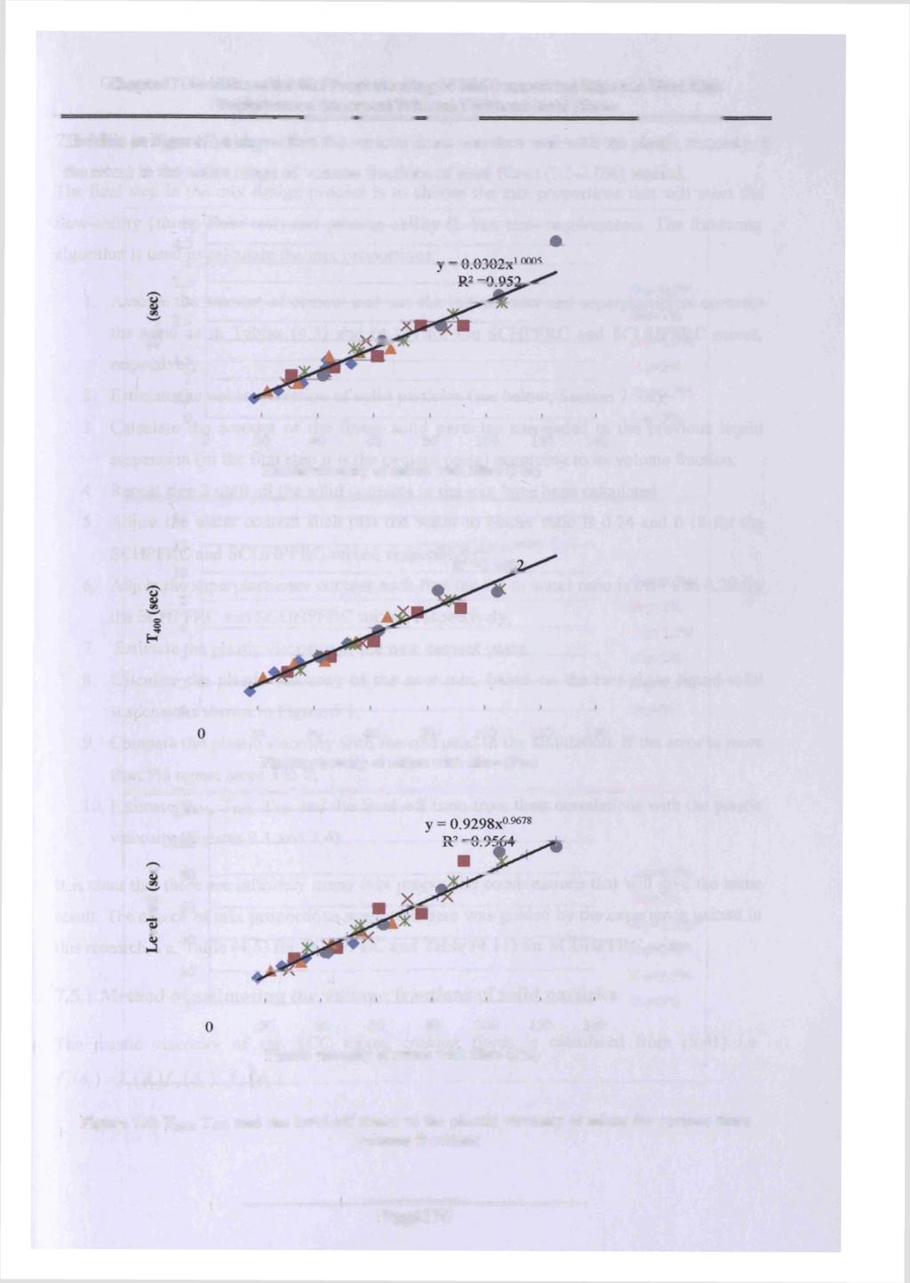 Chapter 7: Guidelines for Mix Proportioning of Self-Compacting High and Ultra High Performance Concretes With and Without Steel Fibres The data in