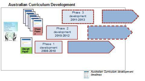 WA Division News The draft will be published Development of Year 11 and 12 follows about 1 year later Implementation occurs over 3 years Resources and other support accompany the curriculum.