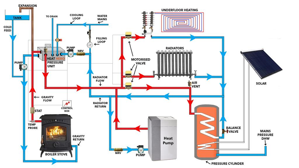 diagram showing heat hero high pressure unit in a dual heating system  connected to a heat