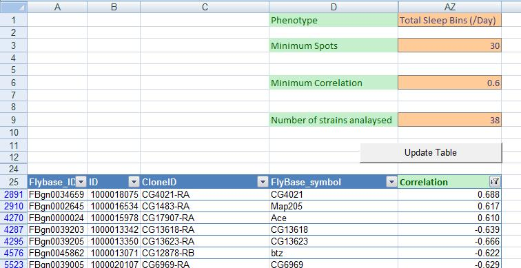 Figure 7-8 Excerpt of the Excel spreadsheet used to linearly correlate quantitative phenotype and gene expression data. Full spreadsheet can be found in appendix D3.