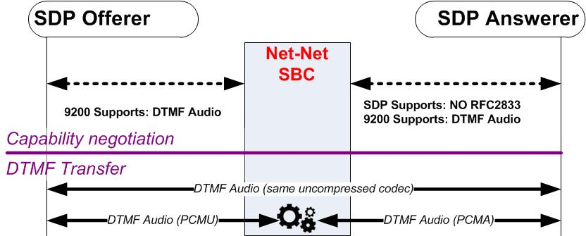 Net-Net 4500 and 3820 Transcoding Essentials Guide Release