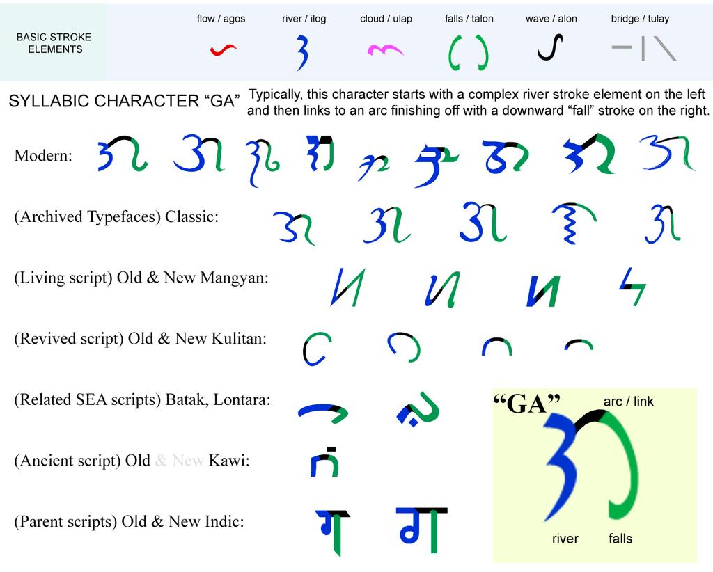 PHILIPPINE INDIGENOUS WRITING SYSTEMS IN THE MODERN WORLD  Norman de
