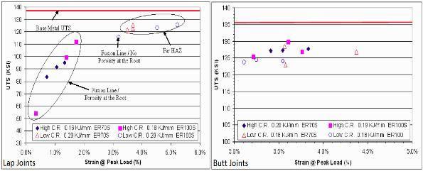 Figure 5.2.7 (left) shows the TRIP 780 lap joint dynamic tensile results for different filler metal and CR conditions.