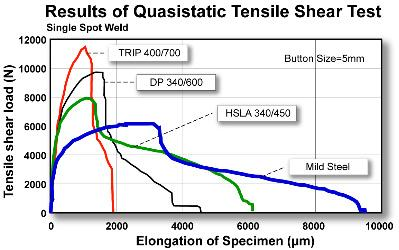 The AHSS weld tensile strength is proportional to material tensile properties and is higher than mild steel spot weld strength (Figure 5.2.27).