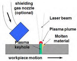 FIGURE 5.2.38 LASER BEAM WELDING and penetration. Lasers are distinguished by the medium used to generate the laser beam and the wavelength of laser light produced.