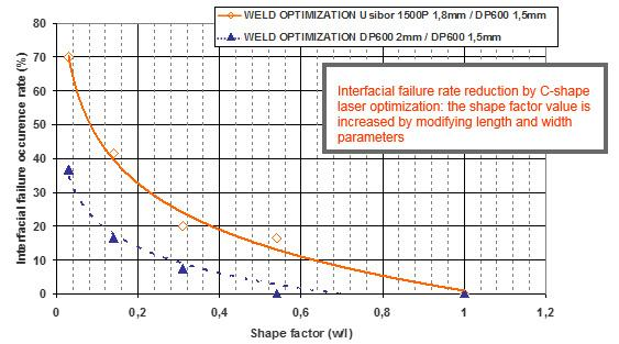 5.2.5.3 Laser welding procedures for AHSS Laser-based solutions can offer a high- and cost-effective improvement potential for steel-based joining.