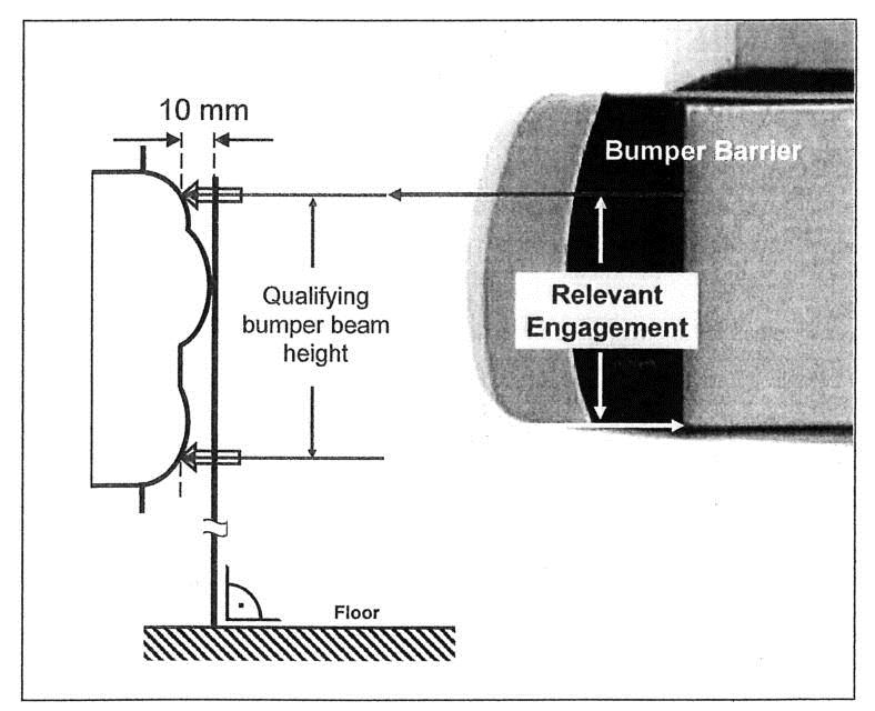 6.6.2 Bumper barrier 1. The bumper barrier is shown in Figures 6.11-6.14. 2. The rigid bumper barrier is made from steel. It is 100 mm deep and 1500 mm wide.