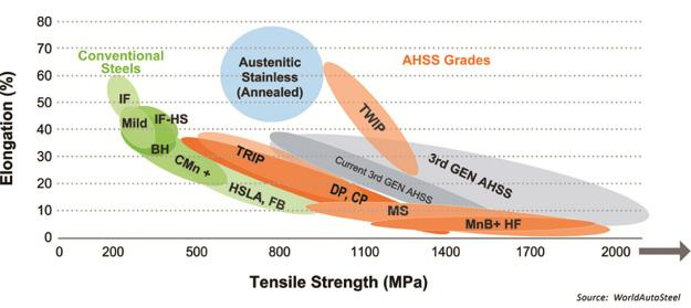 FIGURE 3.4 ELONGATION VERSUS TENSILE STRENGTH 3.7 Elongation versus after fabricated yield strength The above data are all based on tensile properties obtained from under formed materials.