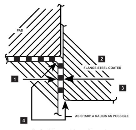 FIGURE 5.2 RULES OF THUMB - DIE FLANGE STEELS Typical flange die configuration Refer to Figure 5.2) 1.