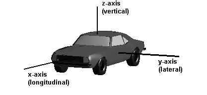 2 Vehicle Stability Systems 5 2 Vehicle Stability Systems 2.1 Introduction The only way to control the behavior of the car while driving is to change the forces acting on the tires.