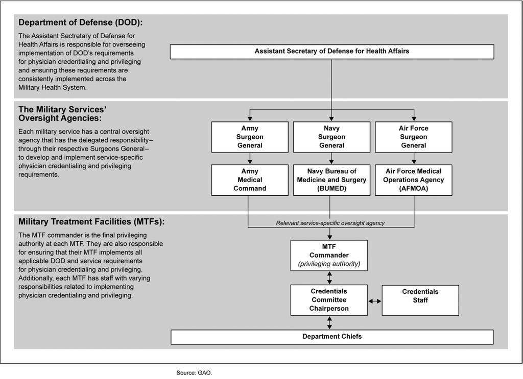 Figure 1: Organization of Physician Credentialing and Privileging within the Military Health System Physician Credentialing and Privileging Processes in the Military Health System During the