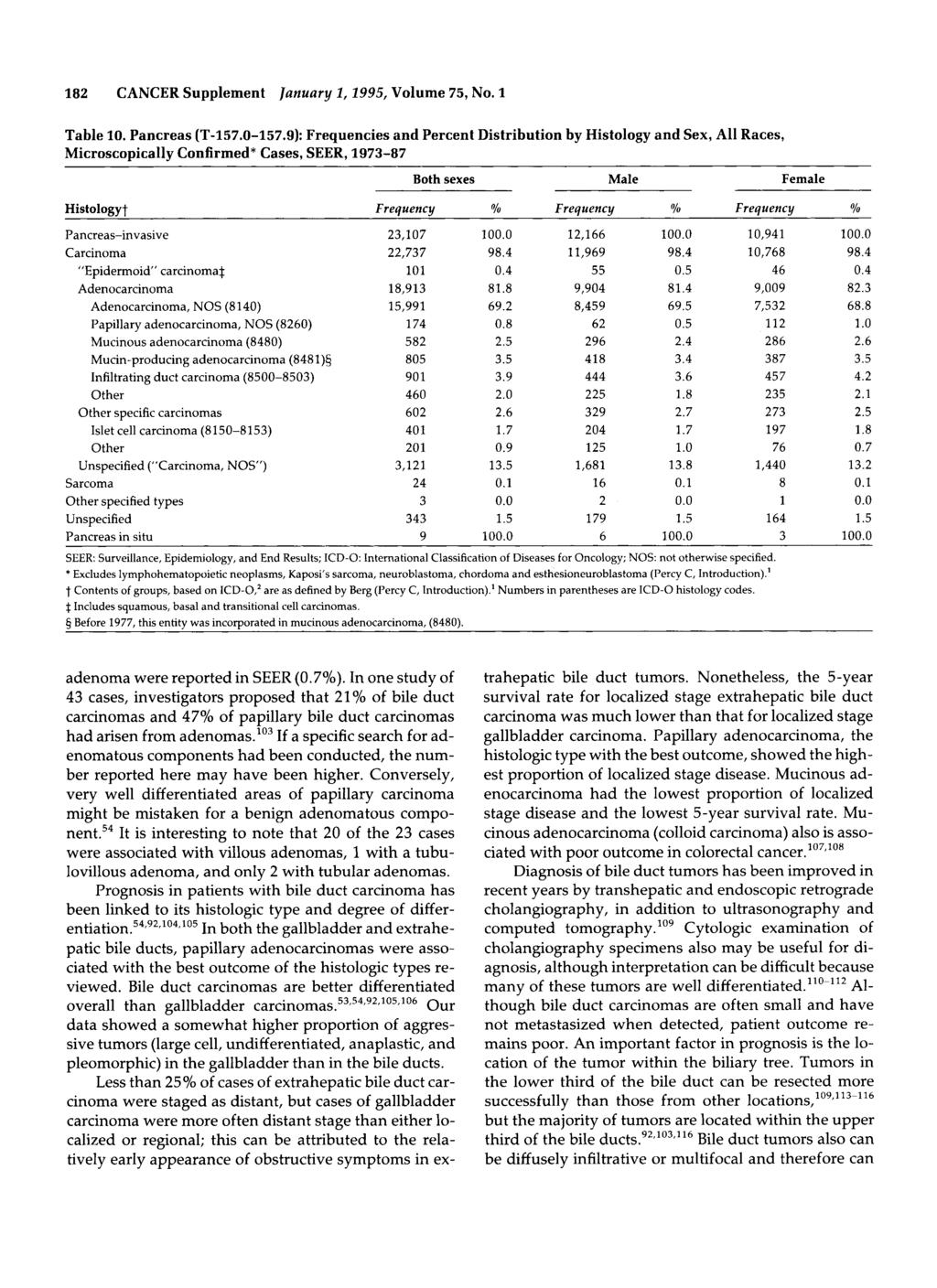182 CANCER Supplement Juanuury 1,1995, Volume 75, No. 1 Table 10. Pancreas (T157.0157.