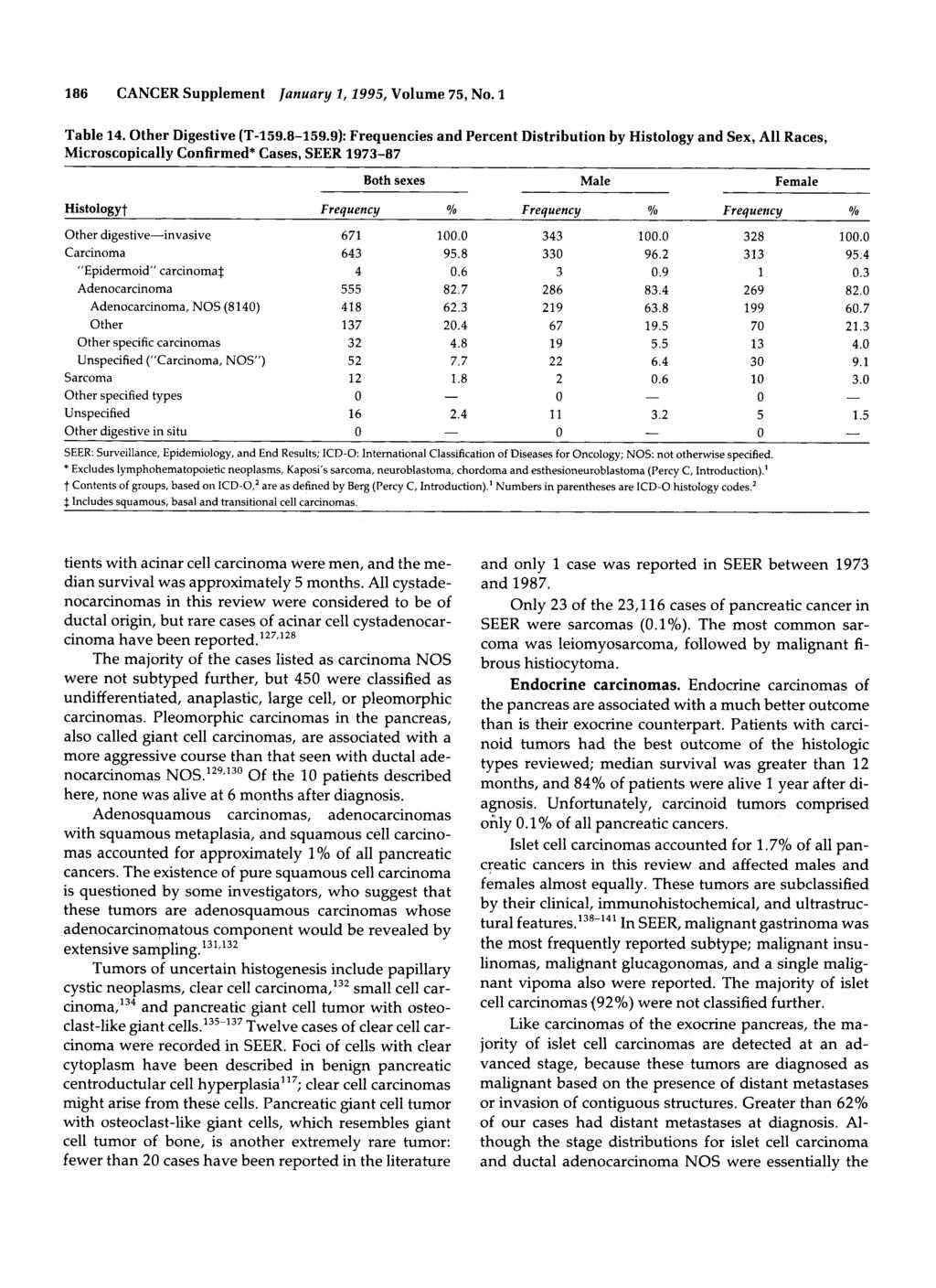 186 CANCER Supplement January 2,2995, Volume 75, No. 1 Table 14. Other Digestive (T159.8159.