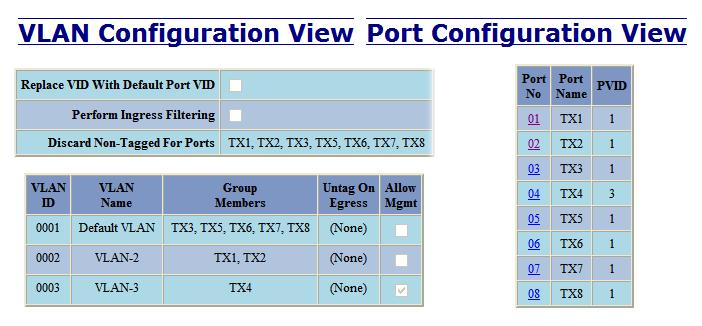 Example 2 Basic understanding of tagged VLANs (Admit Tagged Only) Receiving Tagged VID Destination Transmitting Notes Port # in packet Address Port #s TX1 Untagged MAC on port TX2 -- Packet Discarded