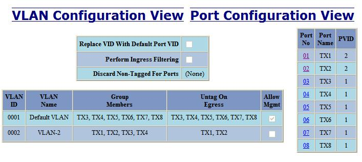 Example 4 Basic understanding of Hybrid VLANs Receiving Tagged VID Destination Transmitting Notes Port # in packet Address Port #s TX1 Untagged MAC on port TX2 TX2 Unicast Traffic TX1 Untagged MAC on