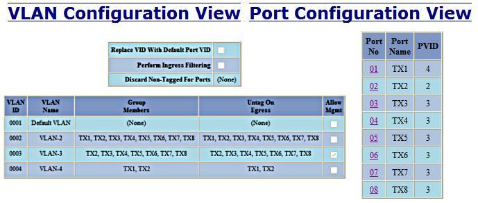 Example 6 Basic understanding of VLANs with Multicast Filtering Top of Form Bottom of Form Receiving Port # Tagged VID in packet Destination Address TX1 Untagged 01:00:00:00:00:01 TX2 Transmitting