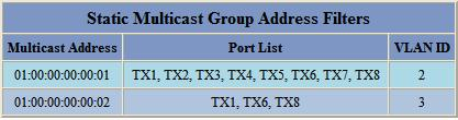 filter keeps it on ports TX6 and TX8 only Goes to ports TX1-TX8, but won t go back out the port it came in on TX2 Untagged 01:00:00:00:00:02 TX1,TX3-TX8 Goes to ports TX1,TX3-TX8 TX3 Untagged
