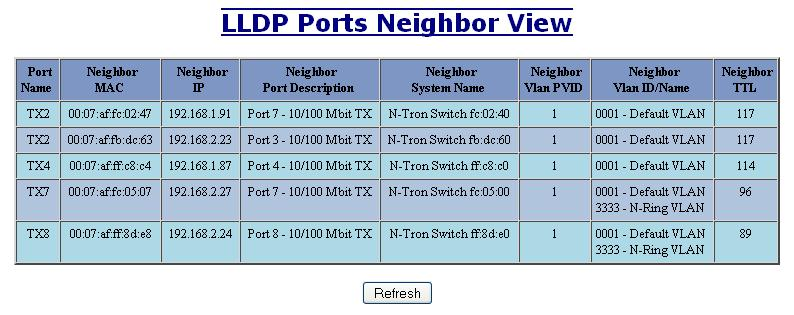 LLDP - Status LLDP Ports Neighbor View The Status View shows the results of LLDP discovery.