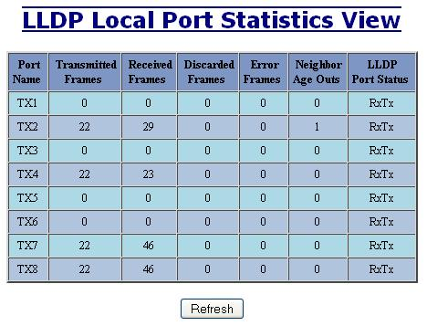 LLDP - Statistics LLDP Local Port Statistics View Port Name Descriptive name of the port on the local switch. Transmitted Frames The total number of LLDP Frames sent out from the local switch.