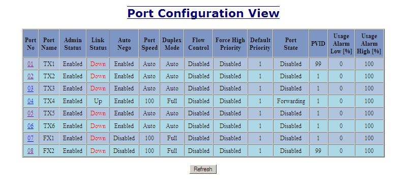 Ports Configuration, Continued