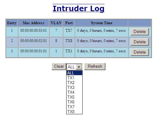 Ports MAC Security Intruder Log The Intruder Log tab displays a list of unauthorized MAC addresses that attempted to access the secured device.