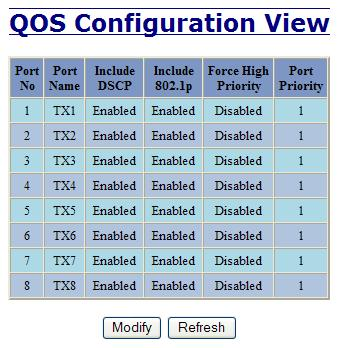 Ports QOS The QOS decision tree chooses the highest priority Transmit Queue (TQ) of the following criteria: Force High Priority (Port Based) TQ mapping, IEEE 8021.p TQ mapping, or DSCP TQ mapping.