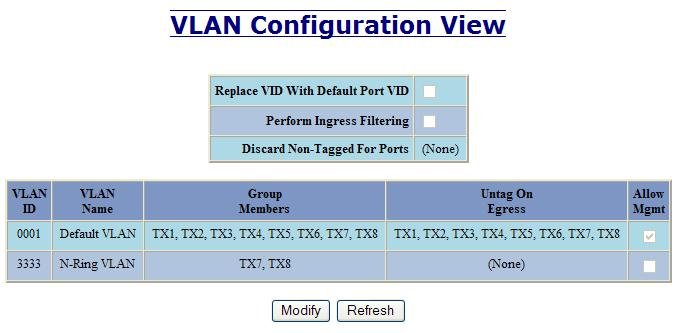VLAN Configuration Replace VID Tag with Default Port VID Specifies whether or not to replace the incoming VID tag with the port's designated VID.