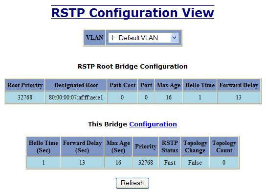 RSTP Configuration The Configuration tab under the RSTP category will display the RSTP information for the first VLAN.