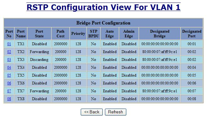RSTP Configuration Continued Following the link for the view RSTP Port Configuration at VLAN#, the administrator or user can see the current RSTP status of the ports on that VLAN.