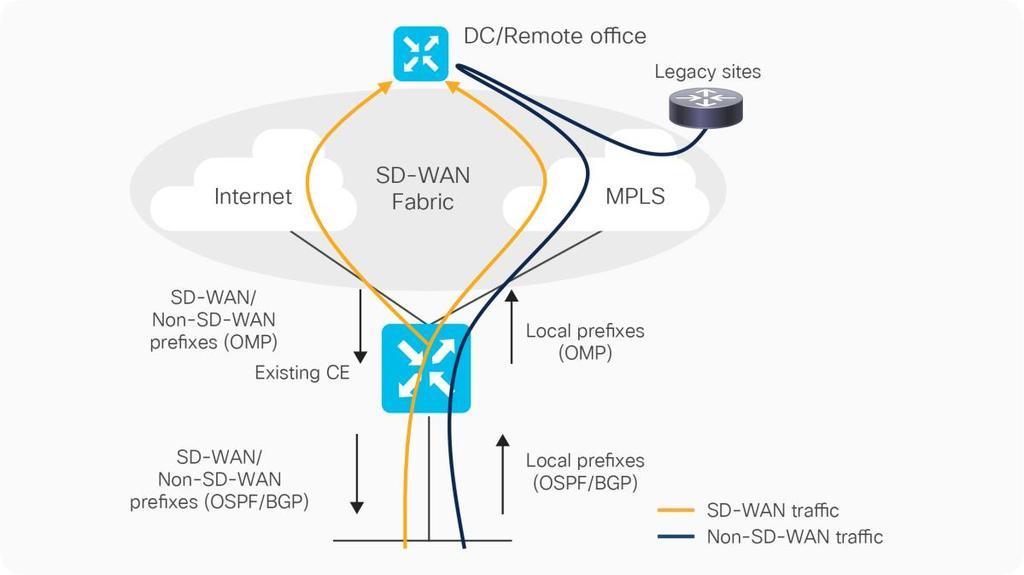 Sd Wan On Cisco Ios Xe Routers An End To End View Pdf Free Download