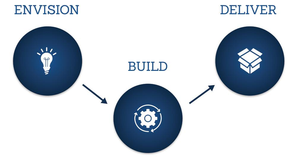 ENVISION DELIVER Our approach to Design & Engineering Encompasses both Solutions and Services BUILD Emphasizes both function (system) and form (user experience) Is based on our corporate values our