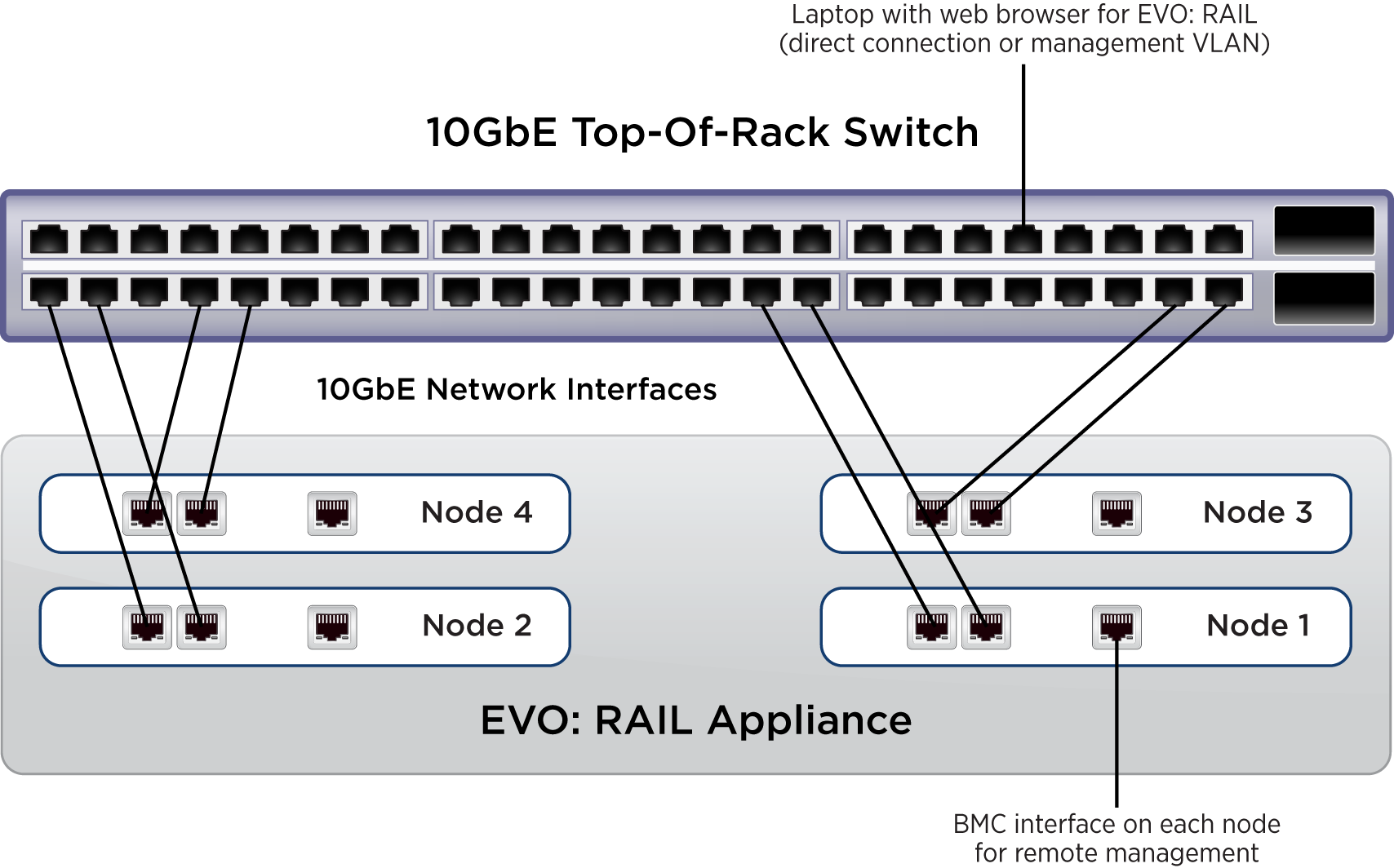 Deployment, Configuration, and Management EVO: RAIL Deployment EVO: RAIL deployment is simple, with just four steps: Step 1. Decide on EVO: RAIL network topology (VLANs and top-of-rack switch).