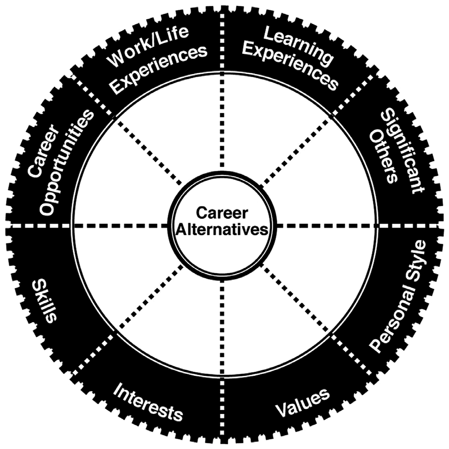 Career Development Manitoba A Guide To Planning Your Career Pdf