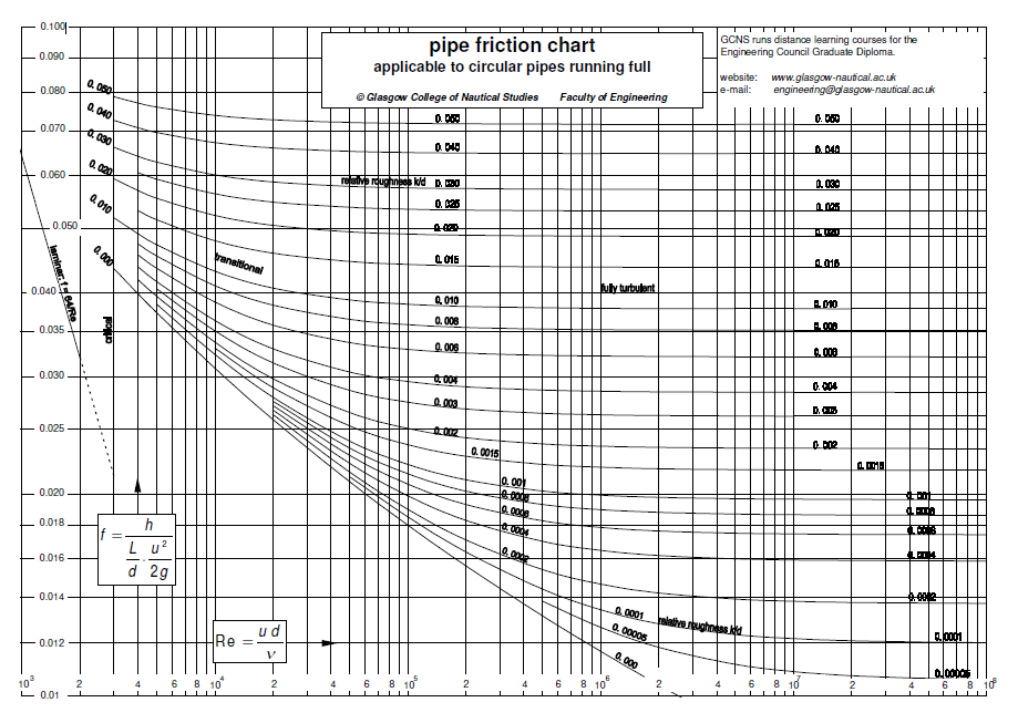 Flow assurance a system perspective pdf 54 80 attachments 81 moody chart ccuart Image collections