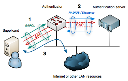 Classic Network Access Control Communications between server and managed endpoint Early NAC: 802.