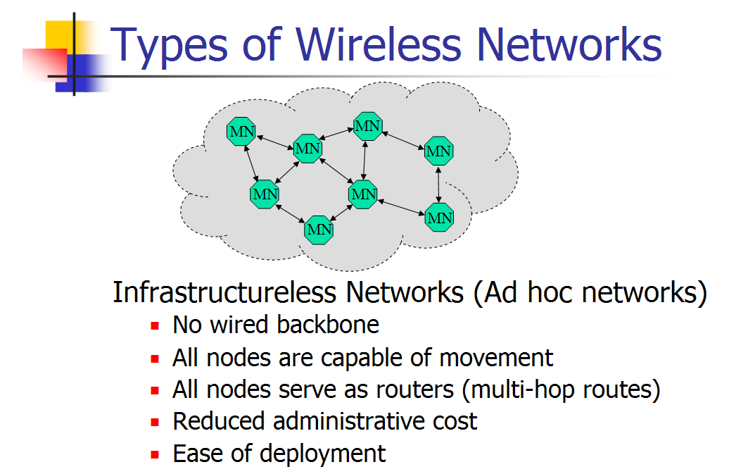 Sensor networks and VANETs are another form of